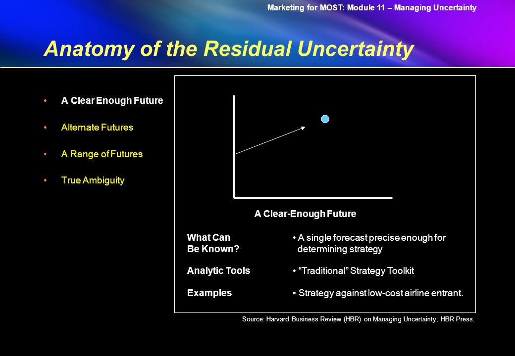 Marketing for MOST: Module 11 – Managing Uncertainty Anatomy of the Residual Uncertainty A Clear Enough Future Alternate Futures A Range of Futures True Ambiguity A Clear-Enough Future What Can Be Known.