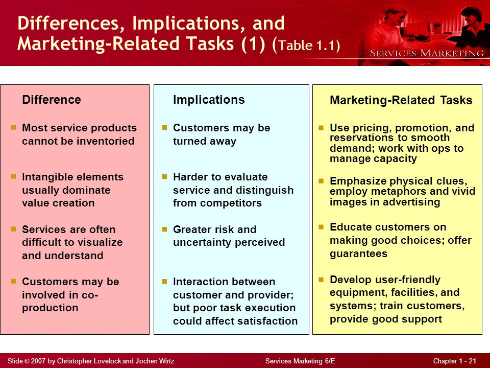 Slide © 2007 by Christopher Lovelock and Jochen Wirtz Services Marketing 6/E Chapter 1 - 21 Differences, Implications, and Marketing-Related Tasks (1) ( Table 1.1) Difference  Most service products cannot be inventoried  Intangible elements usually dominate value creation  Services are often difficult to visualize and understand  Customers may be involved in co- production Implications  Customers may be turned away  Harder to evaluate service and distinguish from competitors  Greater risk and uncertainty perceived  Interaction between customer and provider; but poor task execution could affect satisfaction Marketing-Related Tasks  Use pricing, promotion, and reservations to smooth demand; work with ops to manage capacity  Emphasize physical clues, employ metaphors and vivid images in advertising  Educate customers on making good choices; offer guarantees  Develop user-friendly equipment, facilities, and systems; train customers, provide good support