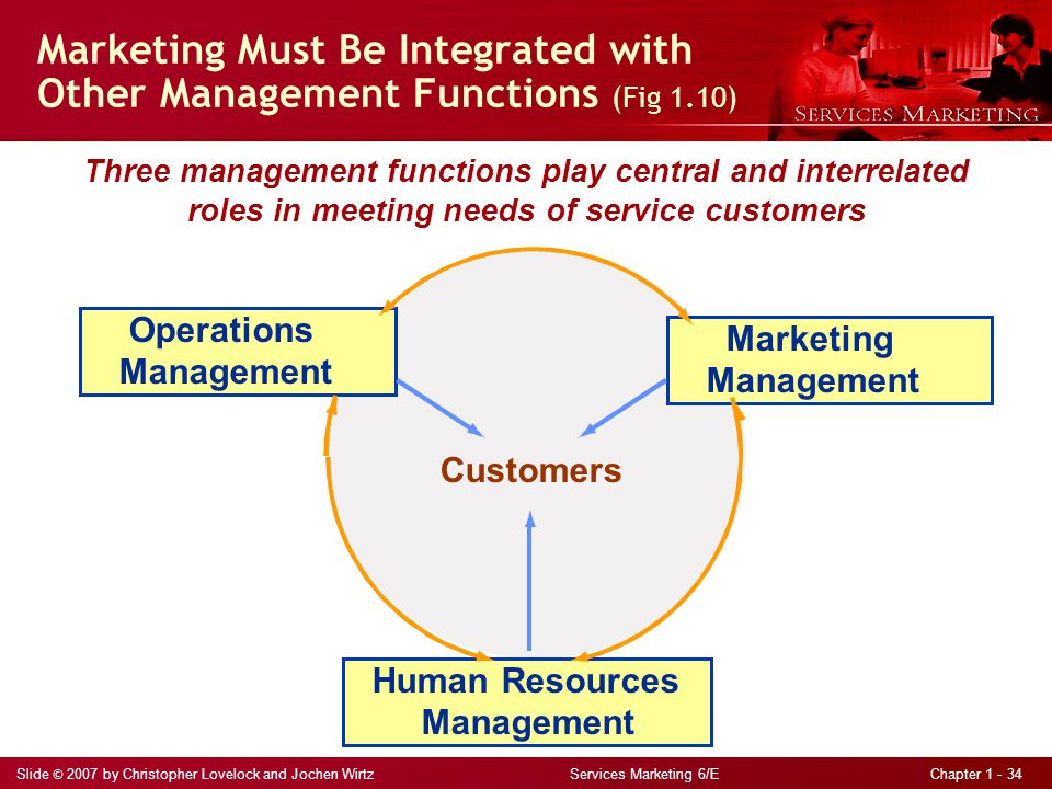Slide © 2007 by Christopher Lovelock and Jochen Wirtz Services Marketing 6/E Chapter 1 - 34 Three management functions play central and interrelated roles in meeting needs of service customers Marketing Must Be Integrated with Other Management Functions (Fig 1.10) Customers Operations Management Marketing Management Human Resources Management