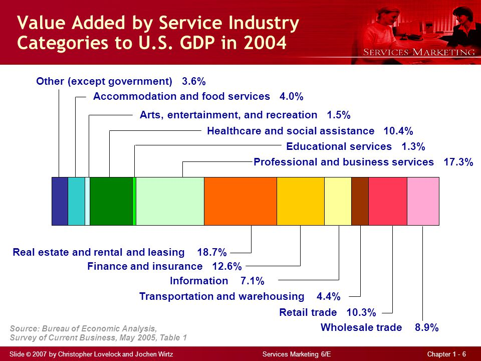 Slide © 2007 by Christopher Lovelock and Jochen Wirtz Services Marketing 6/E Chapter 1 - 6 Value Added by Service Industry Categories to U.S.