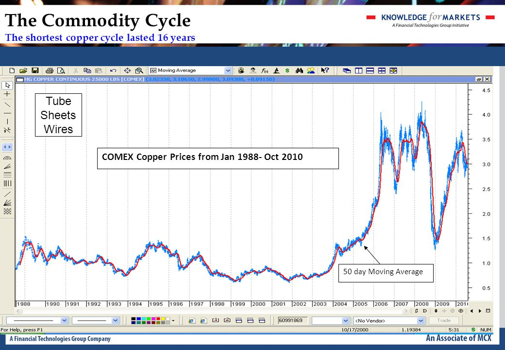 The Commodity Cycle The shortest copper cycle lasted 16 years 50 day Moving Average COMEX Copper Prices from Jan 1988- Oct 2010 Tube Sheets Wires