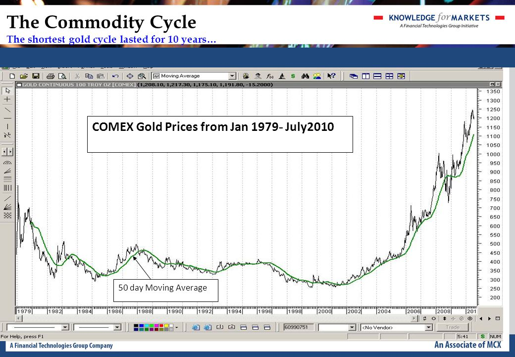 The Commodity Cycle The shortest gold cycle lasted for 10 years… 50 day Moving Average COMEX Gold Prices from Jan 1979 - July2010