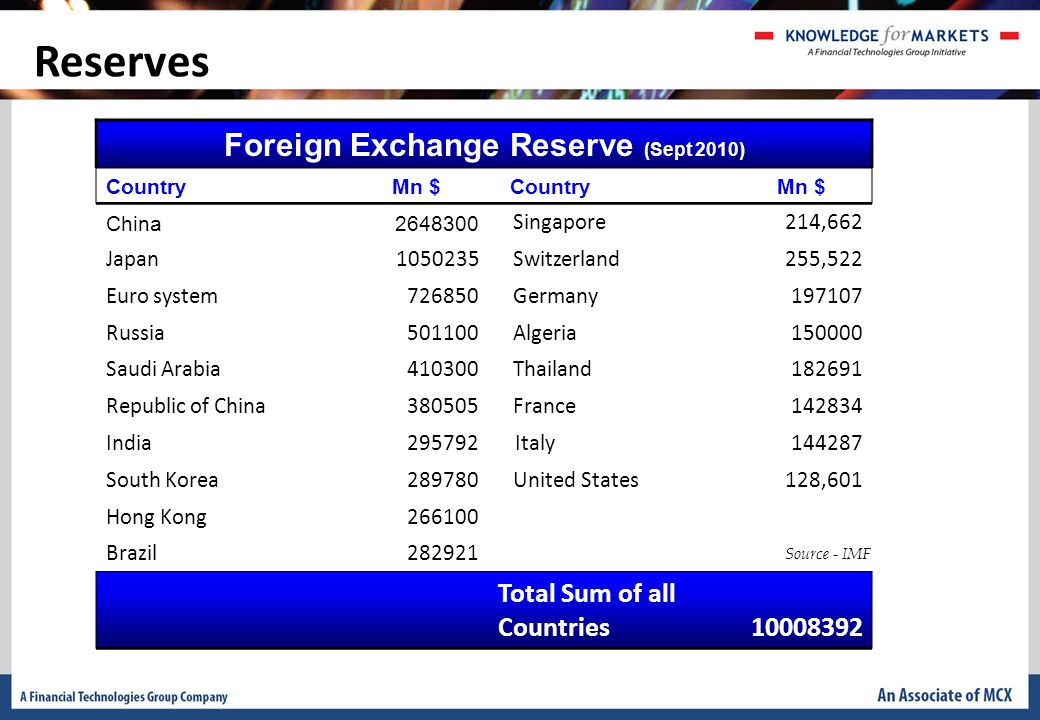 Reserves Foreign Exchange Reserve (Sept 2010) CountryMn $ CountryMn $ China2648300 Singapore214,662 Japan1050235 Switzerland255,522 Euro system726850 Germany197107 Russia501100 Algeria150000 Saudi Arabia410300 Thailand182691 Republic of China380505 France142834 India295792 Italy144287 South Korea289780 United States128,601 Hong Kong266100 Brazil282921 Total Sum of all Countries10008392 Source - IMF
