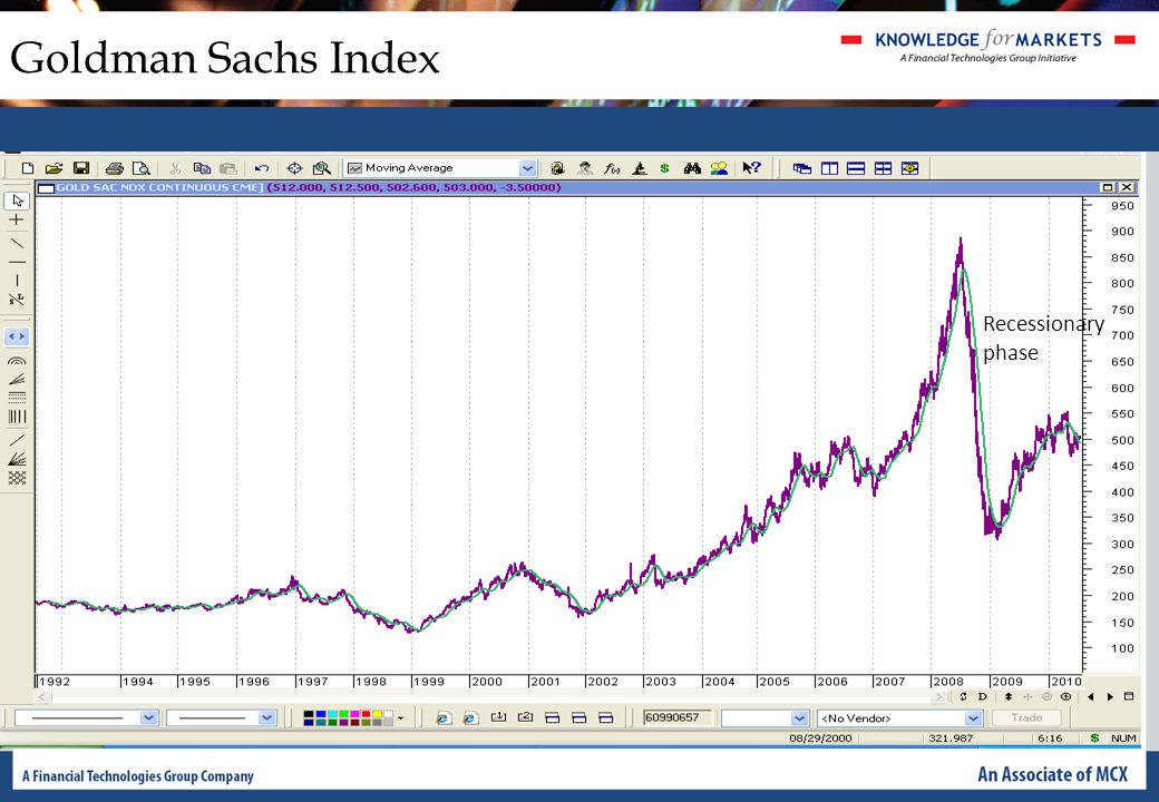 Goldman Sachs Index Recessionary phase