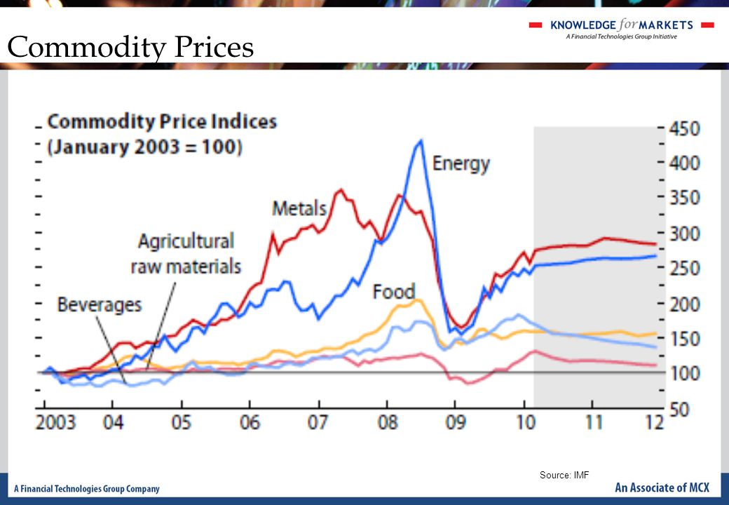 Commodity Prices Source: IMF