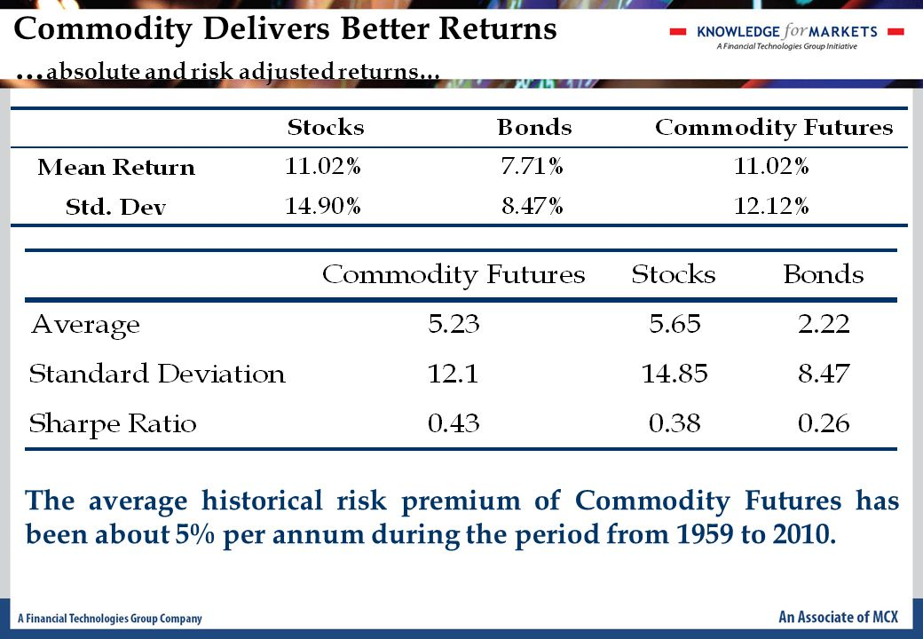 Commodity Delivers Better Returns … absolute and risk adjusted returns… The average historical risk premium of Commodity Futures has been about 5% per annum during the period from 1959 to 2010.