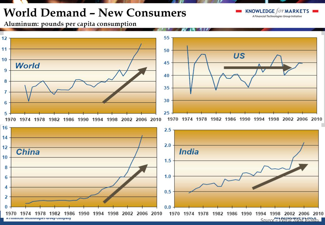 The Economic Cycle … and generally decline during/after recessions
