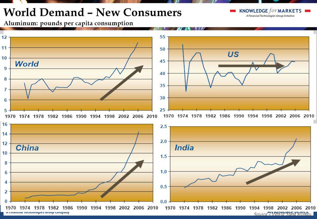 World Demand – New Consumers Steels: pounds per capita consumption Source – World Meta Bureau