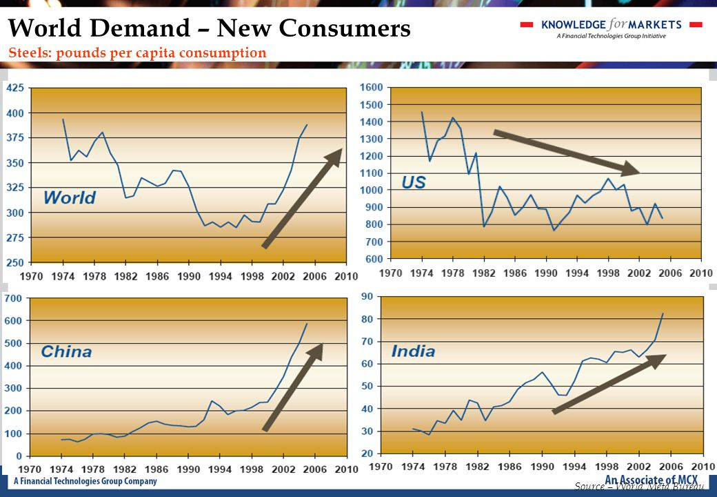 World Demand – New Consumers Steels: pounds per capita consumption Source – World Meta Bureau