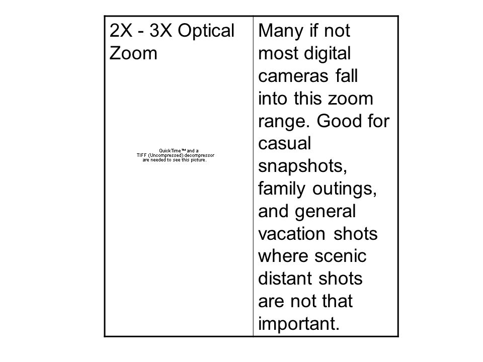 2X - 3X Optical Zoom Many if not most digital cameras fall into this zoom range.