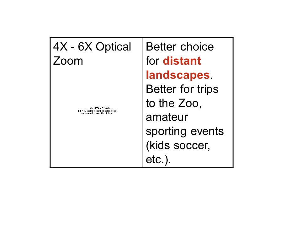 4X - 6X Optical Zoom Better choice for distant landscapes.