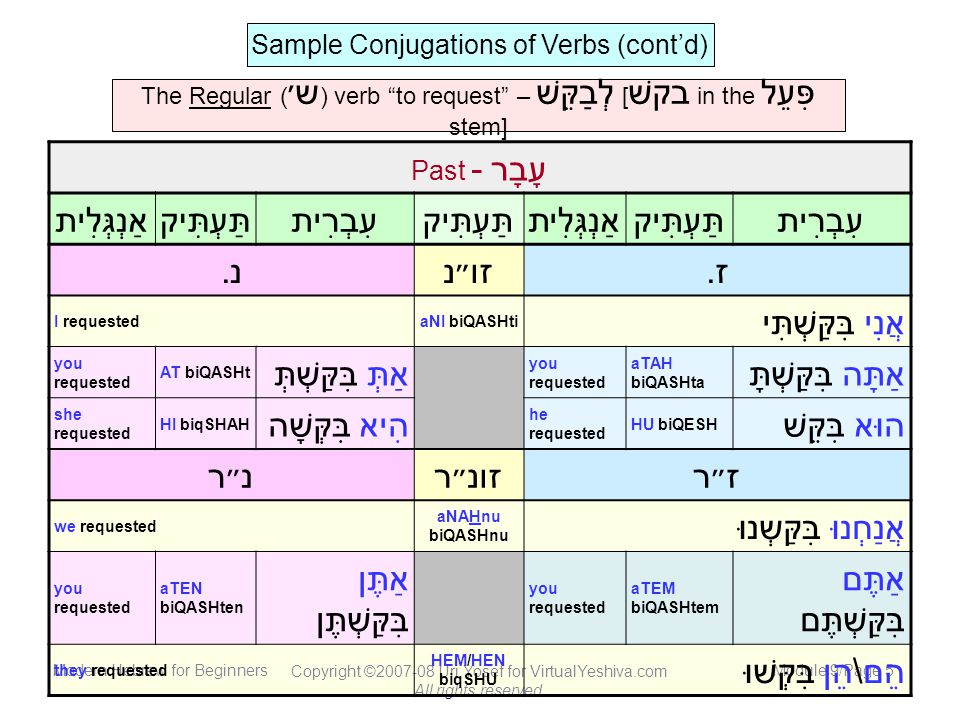 Modern Hebrew for Beginners Copyright ©2007-08 Uri Yosef for VirtualYeshiva.com All rights reserved.