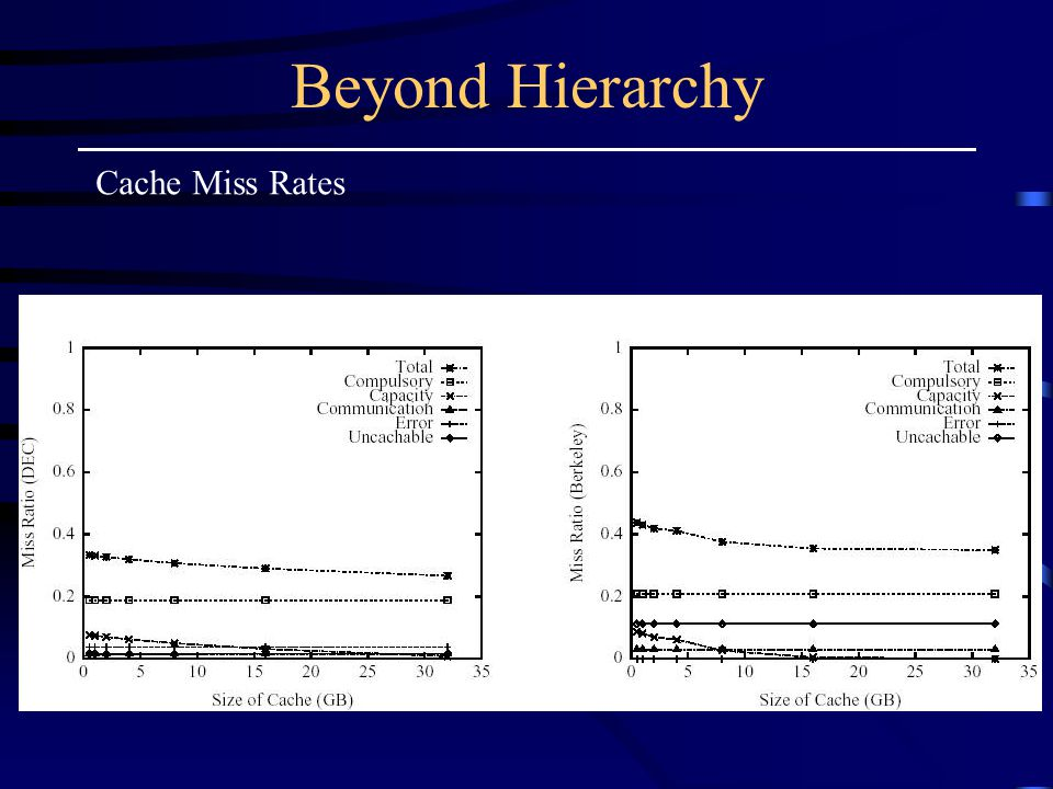 Beyond Hierarchy Cache Miss Rates