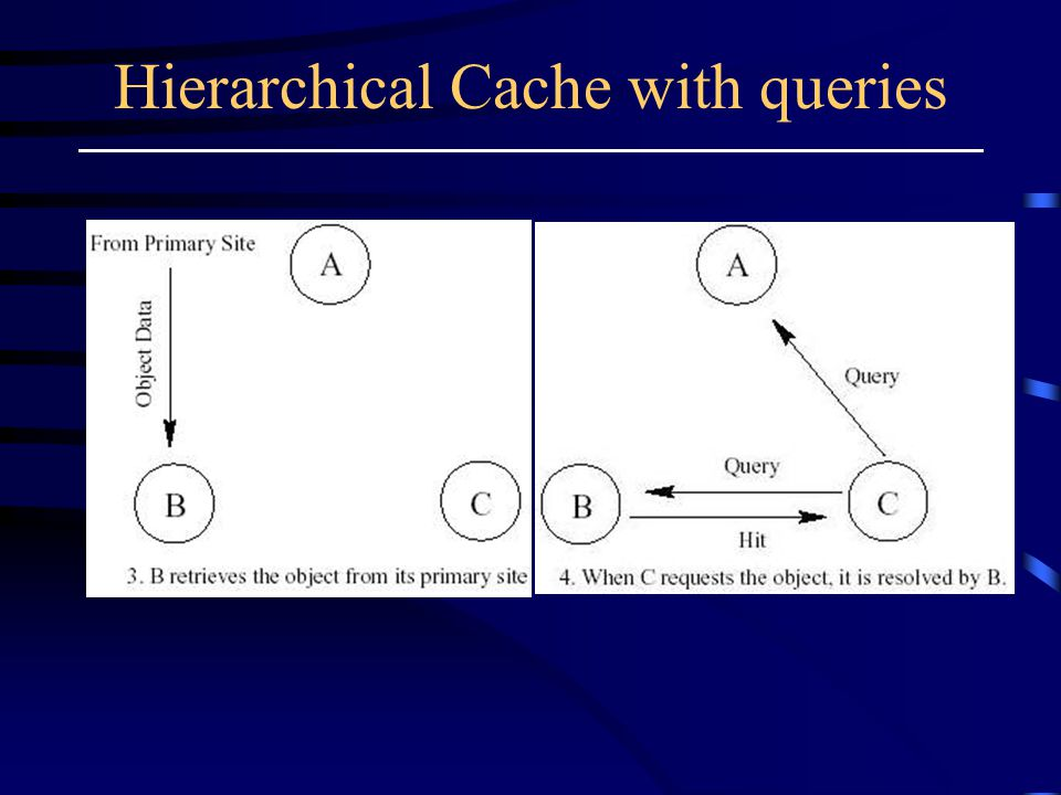 Hierarchical Cache with queries