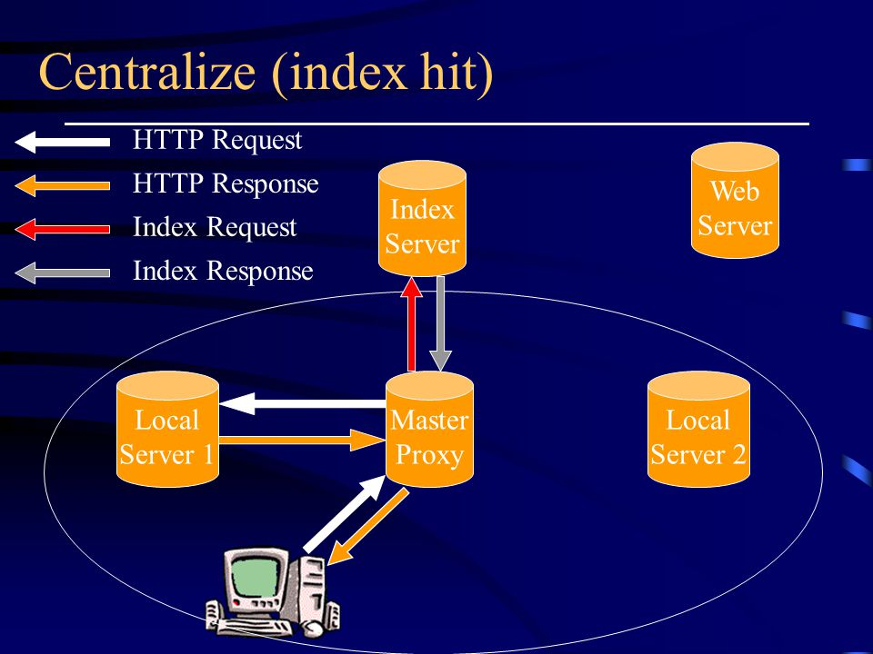 Centralize (index hit) Master Proxy Local Server 2 Index Server Web Server Local Server 1 HTTP Request HTTP Response Index Request Index Response