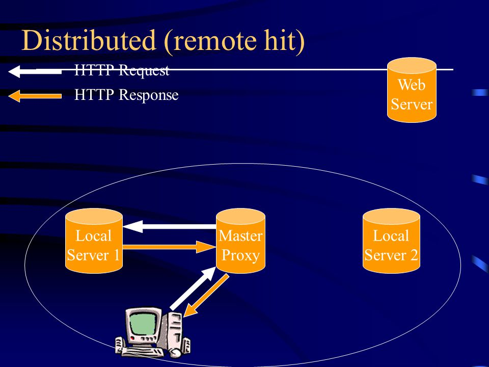 Distributed (remote hit) Master Proxy Local Server 2 Web Server Local Server 1 HTTP Request HTTP Response
