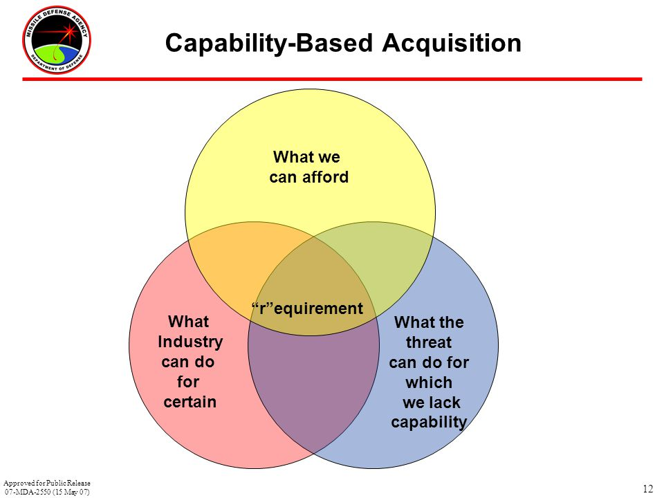 """12 Capability-Based Acquisition What we can afford """"r""""equirement What the threat can do for which we lack capability What Industry can do for certain"""