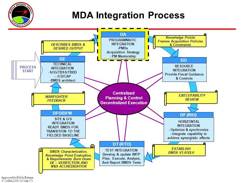 28 MDA Integration Process RESOURCE INTEGRATION Provide Fiscal Guidance & Controls HORIZONTAL INTEGRATION - Optimize & synchronize - Integrate capabil