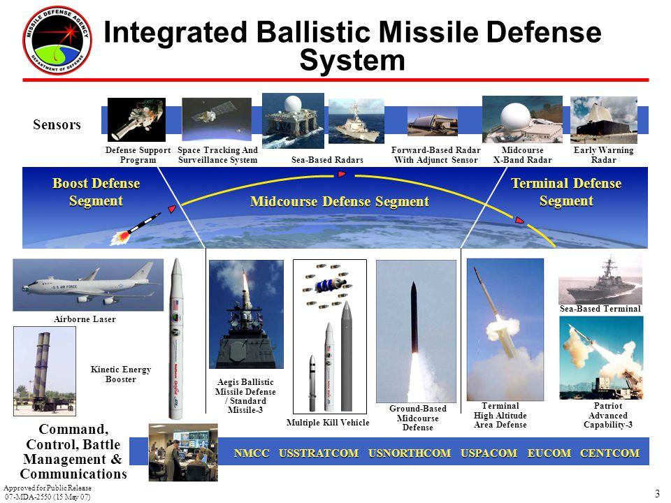 3 Sensors Space Tracking And Surveillance System Sea-Based Radars Forward-Based Radar With Adjunct Sensor Midcourse X-Band Radar Defense Support Progr