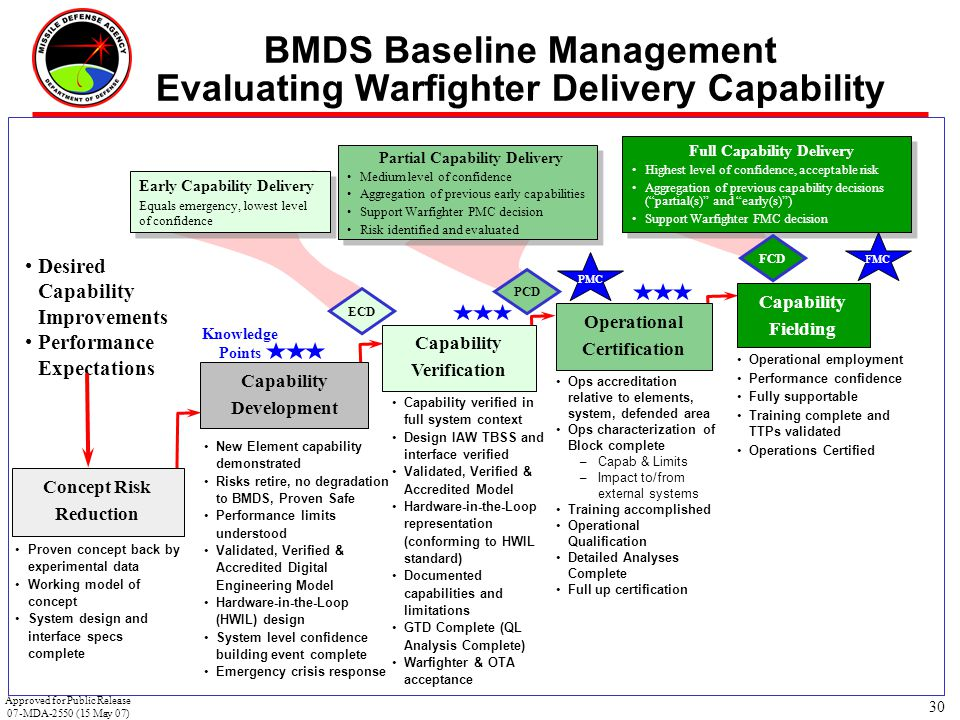 30 BMDS Baseline Management Evaluating Warfighter Delivery Capability New Element capability demonstrated Risks retire, no degradation to BMDS, Proven