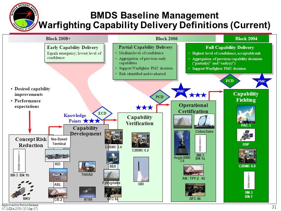 31 Concept Risk Reduction BMDS Baseline Management Warfighting Capability Delivery Definitions (Current) Capability Development Capability Verificatio