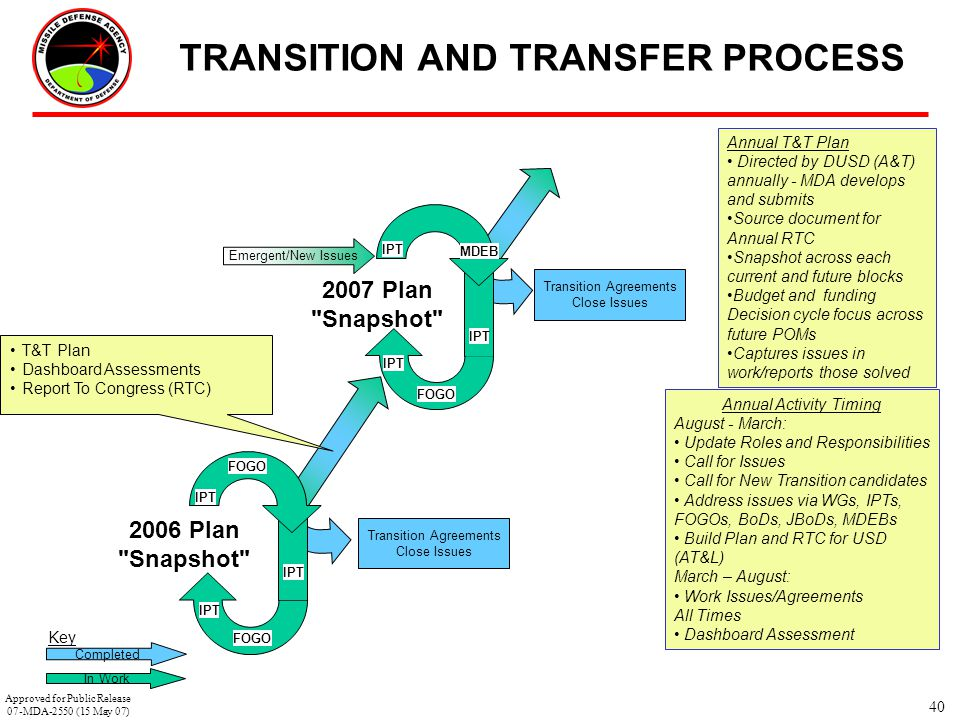 40 TRANSITION AND TRANSFER PROCESS Completed Key In Work Annual Activity Timing August - March: Update Roles and Responsibilities Call for Issues Call