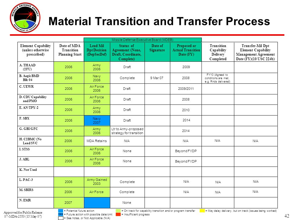 42 Material Transition and Transfer Process Approved for Public Release 07-MDA-2550 (15 May 07)