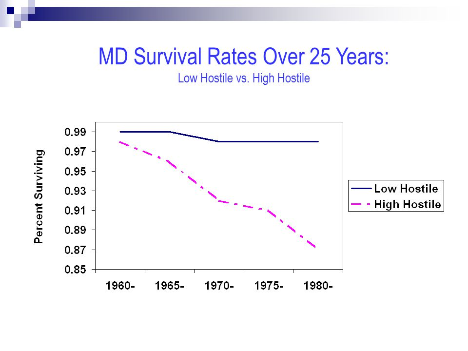 MD Survival Rates Over 25 Years: Low Hostile vs. High Hostile