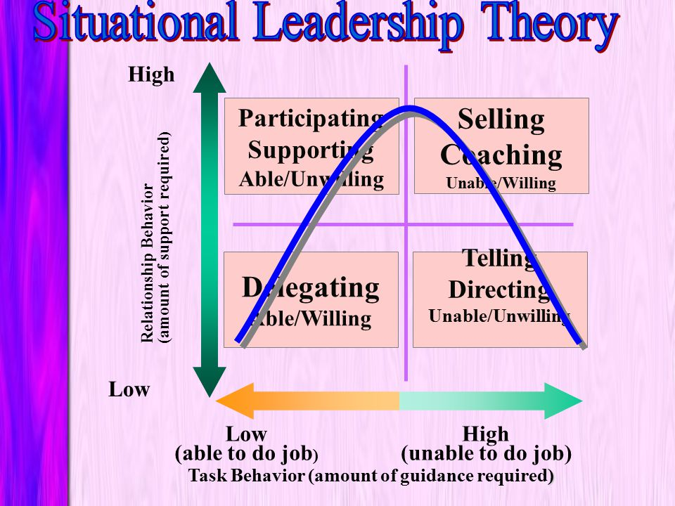 Prentice Hall, 2001Chapter 11135 Situational Leadership Theory Able and WillingLet Followers Perform Able and Unwilling Support & Participation Unable