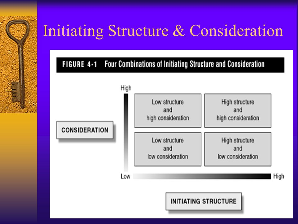 Initiating Structure  Leaders who score high on the initiating structure dimension:  Define the relationship between themselves and their staff memb