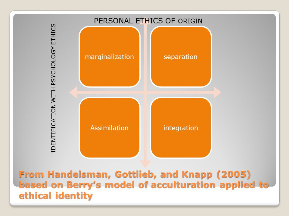 From Handelsman, Gottlieb, and Knapp (2005) based on Berry's model of acculturation applied to ethical identity marginalizationseparationAssimilationi