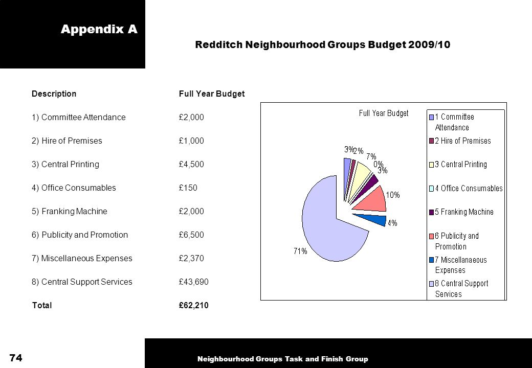 Appendix A Neighbourhood Groups Task and Finish Group DescriptionFull Year Budget 1)Committee Attendance£2,000 2) Hire of Premises£1,000 3) Central Pr