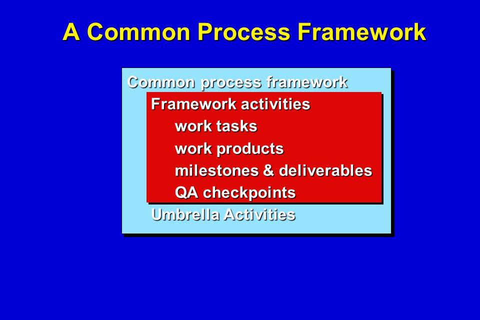 A Common Process Framework Common process framework Framework activities work tasks work products milestones & deliverables QA checkpoints Umbrella Ac