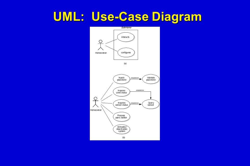 UML: Use-Case Diagram