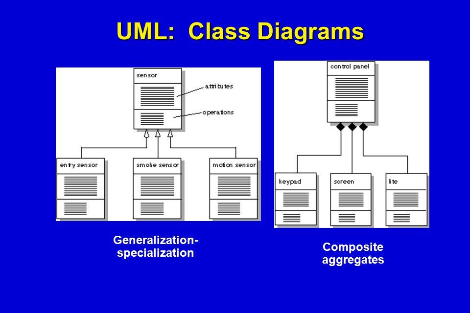 UML: Class Diagrams Generalization- specialization Composite aggregates