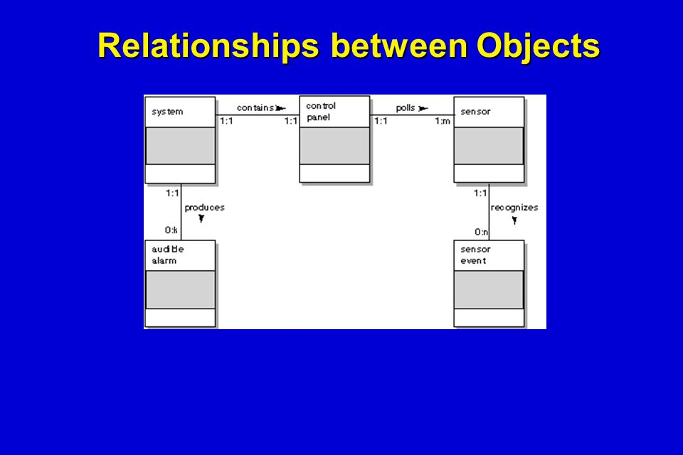 Relationships between Objects