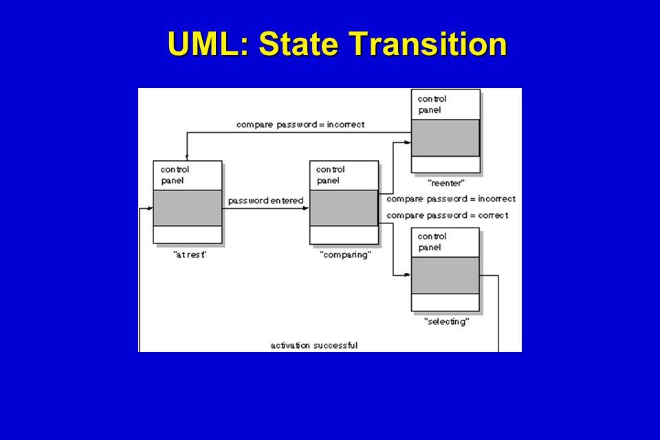 UML: State Transition