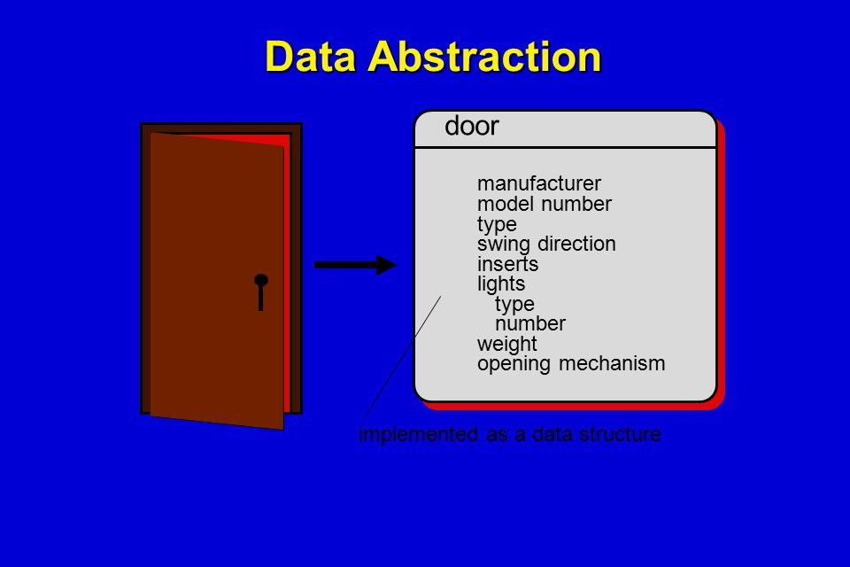 Data Abstraction door implemented as a data structure manufacturer model number type swing direction inserts lights type number weight opening mechani