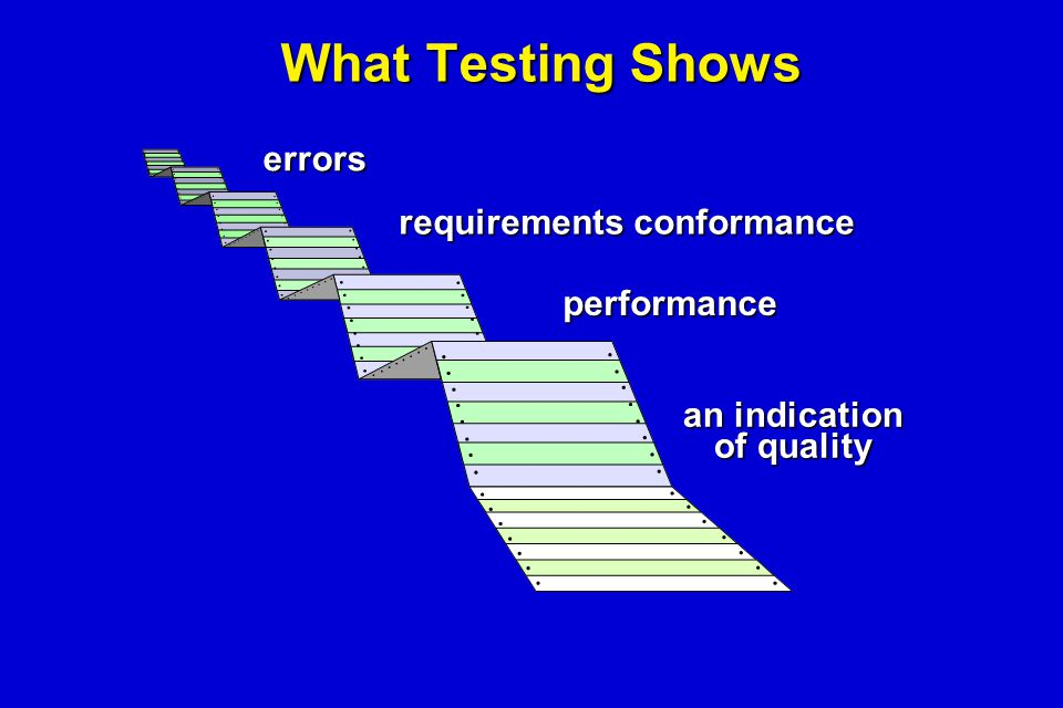 What Testing Shows errors requirements conformance performance an indication of quality