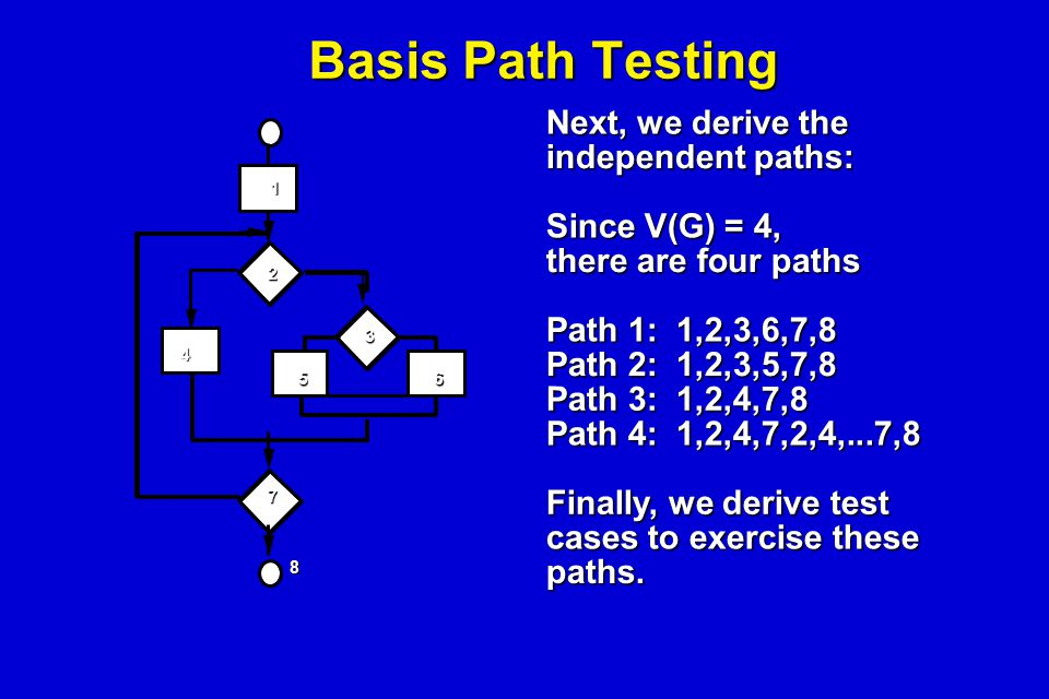 Basis Path Testing Next, we derive the independent paths: Since V(G) = 4, there are four paths Path 1: 1,2,3,6,7,8 Path 2: 1,2,3,5,7,8 Path 3: 1,2,4,7
