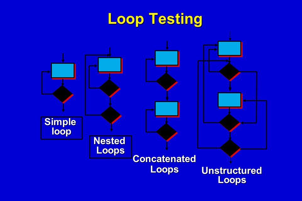 Loop Testing NestedLoops Concatenated Loops Unstructured Loops Simpleloop