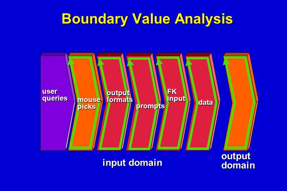 Boundary Value Analysis userqueries mousepicks outputformats prompts FKinput data outputdomain input domain
