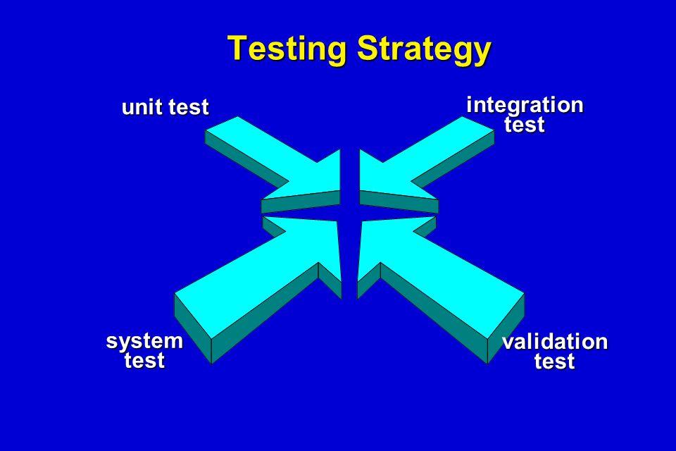 Testing Strategy unit test integrationtest validationtest systemtest