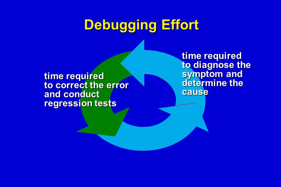 Debugging Effort time required to diagnose the symptom and determine the cause time required to correct the error and conduct regression tests