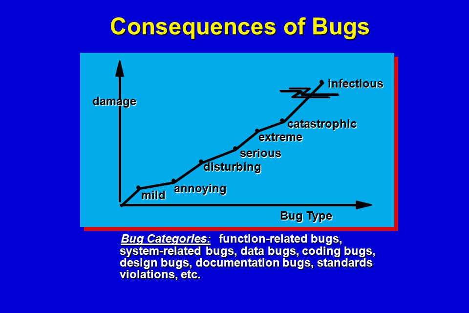 Consequences of Bugs damage mild annoying disturbing serious extreme catastrophic infectious Bug Type Bug Categories: function-related bugs, function-