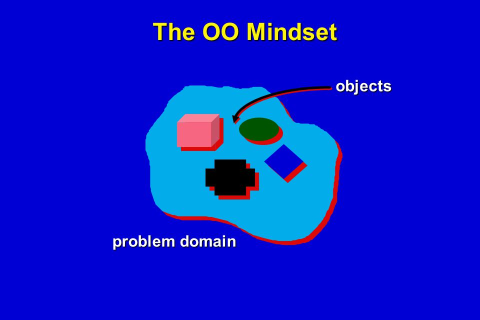 The OO Mindset problem domain objects