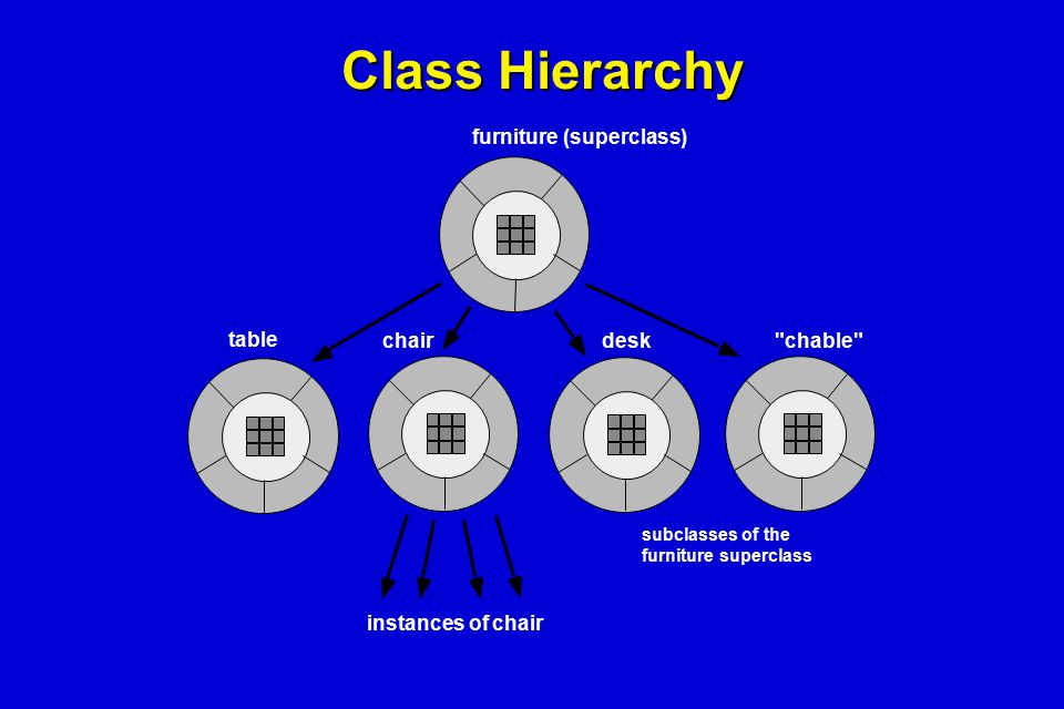 Class Hierarchy chair table desk