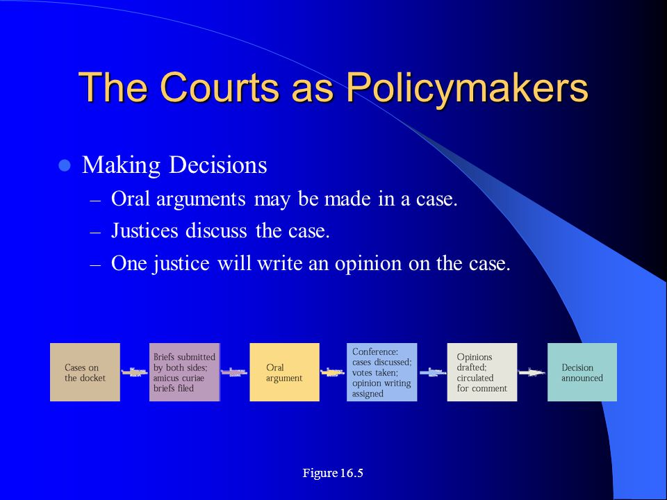 Figure 16.5 The Courts as Policymakers Making Decisions – Oral arguments may be made in a case. – Justices discuss the case. – One justice will write