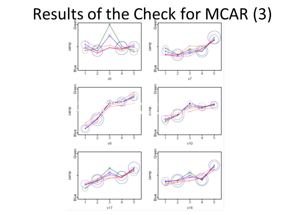 Results of the Check for MCAR (3) Figure 3: Plots of Camp Variable against Other Variable Using the Imputed MCAR data.