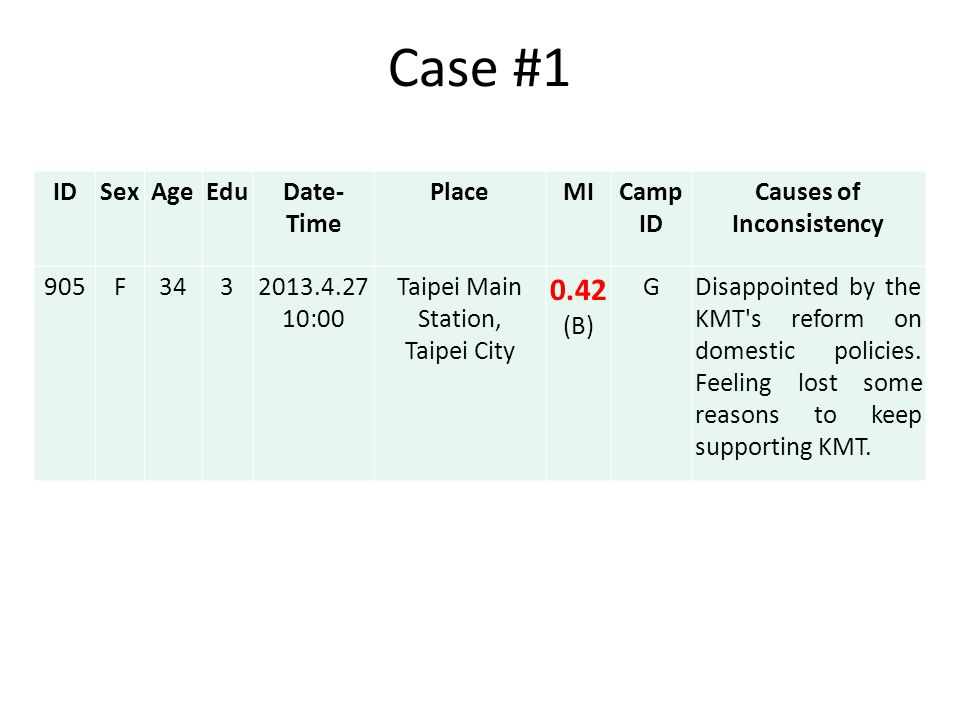 Case #1 IDSexAgeEduDate- Time PlaceMICamp ID Causes of Inconsistency 905F3432013.4.27 10:00 Taipei Main Station, Taipei City 0.42 (B) GDisappointed by the KMT s reform on domestic policies.